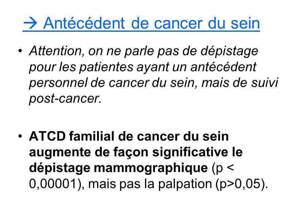  Antécédent de cancer du sein