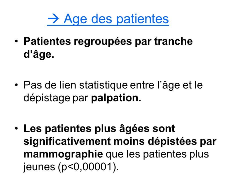  Age des patientes Patientes regroupées par tranche d'âge.