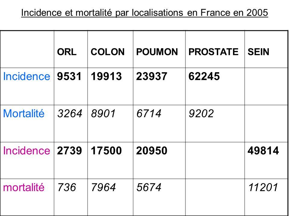 Incidence et mortalité par localisations en France en 2005