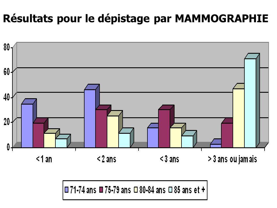 Résultats pour le dépistage par MAMMOGRAPHIE