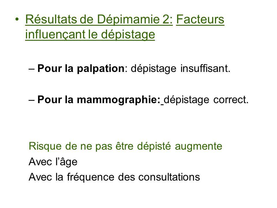 Résultats de Dépimamie 2: Facteurs influençant le dépistage