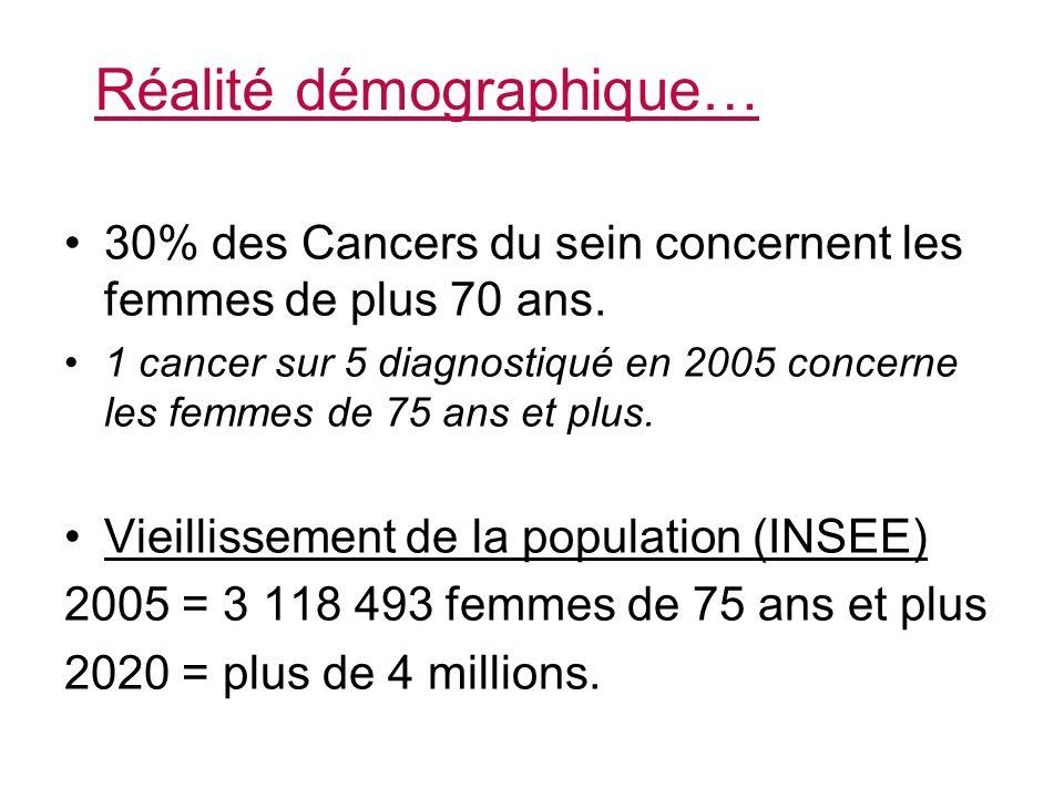 Réalité démographique…