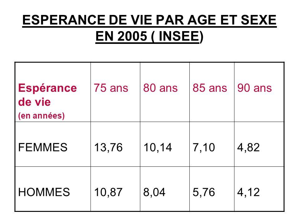 ESPERANCE DE VIE PAR AGE ET SEXE EN 2005 ( INSEE)