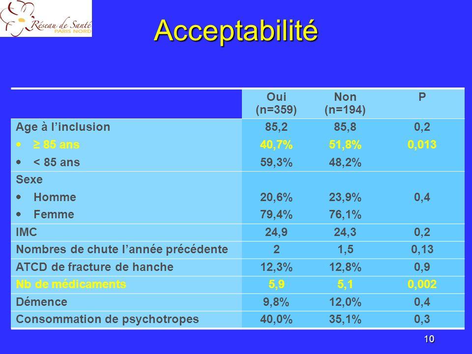 Acceptabilité Oui (n=359) Non (n=194) P Age à l'inclusion 85,2 85,8