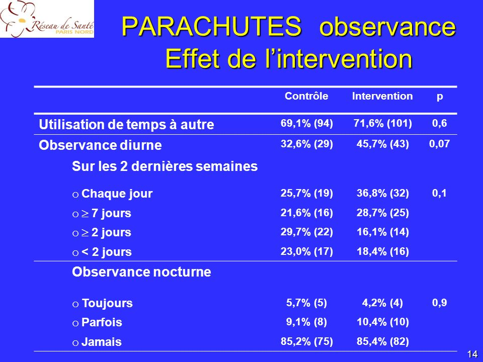 PARACHUTES observance Effet de l'intervention