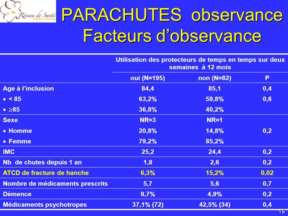 PARACHUTES observance Facteurs d'observance