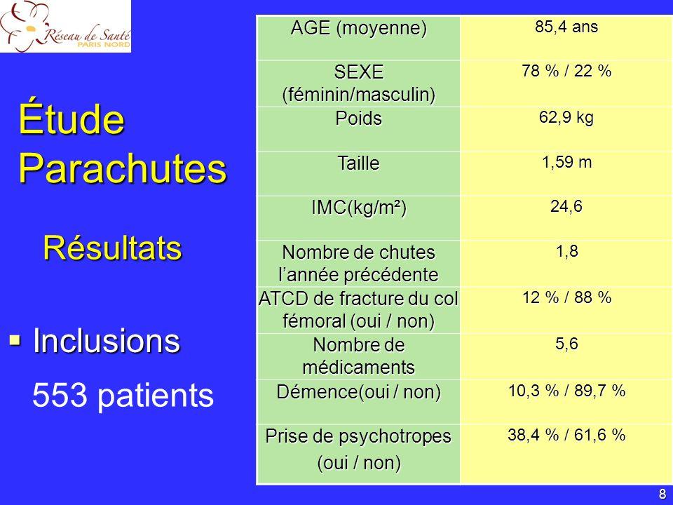 Étude Parachutes Résultats Inclusions 553 patients AGE (moyenne)