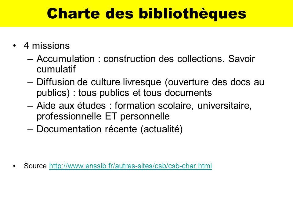Charte des bibliothèques
