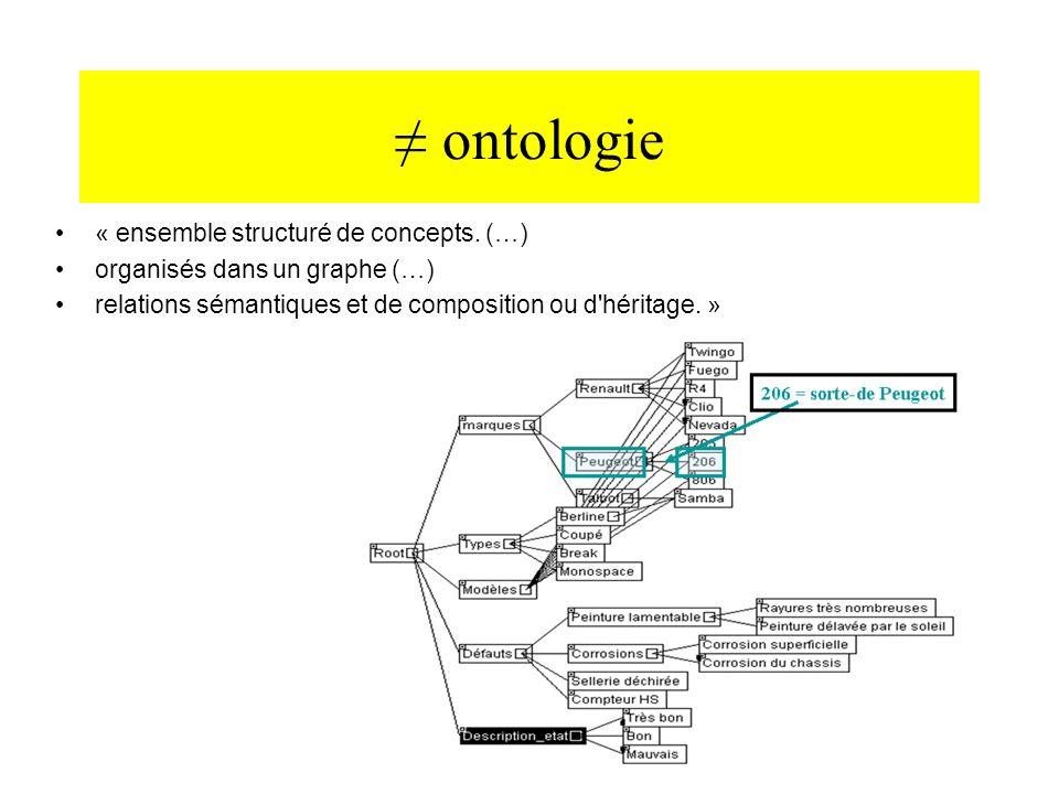 ≠ ontologie « ensemble structuré de concepts. (…)