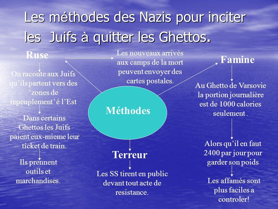 Les méthodes des Nazis pour inciter les Juifs à quitter les Ghettos.