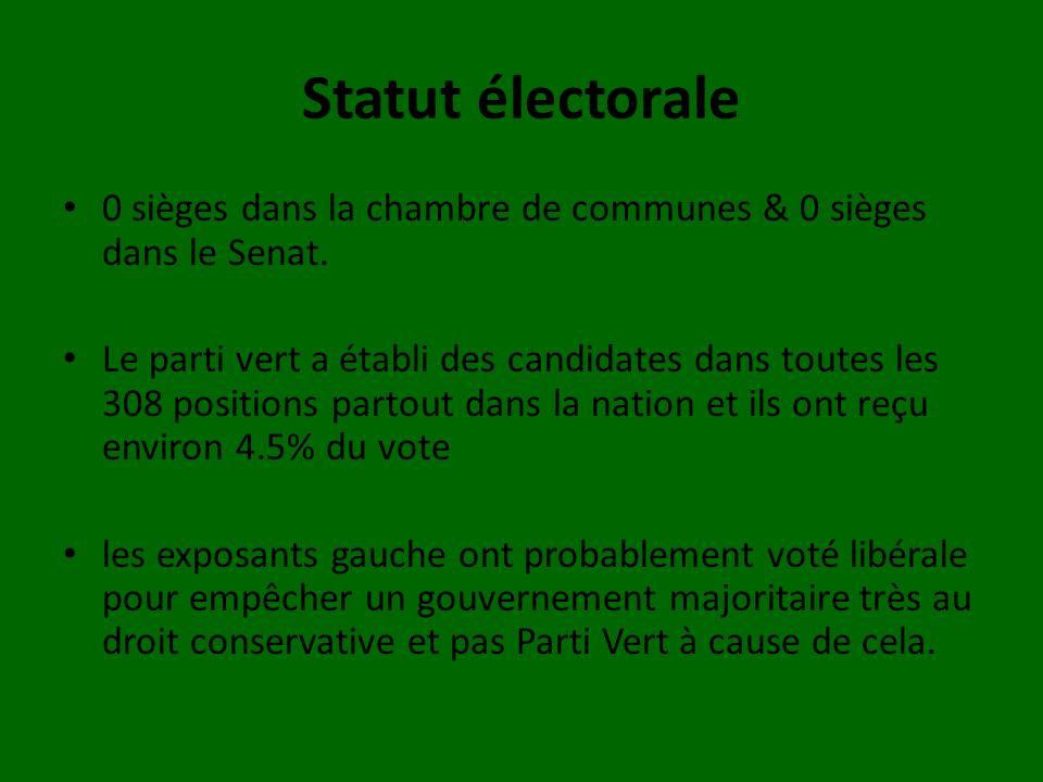 Statut électorale 0 sièges dans la chambre de communes & 0 sièges dans le Senat.