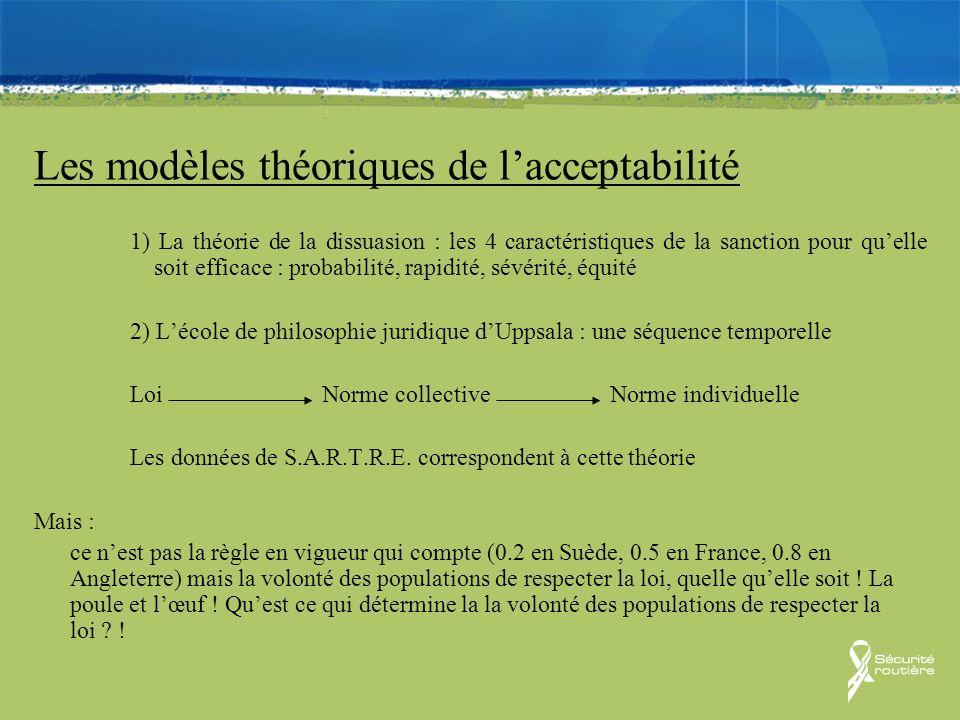 Les modèles théoriques de l'acceptabilité