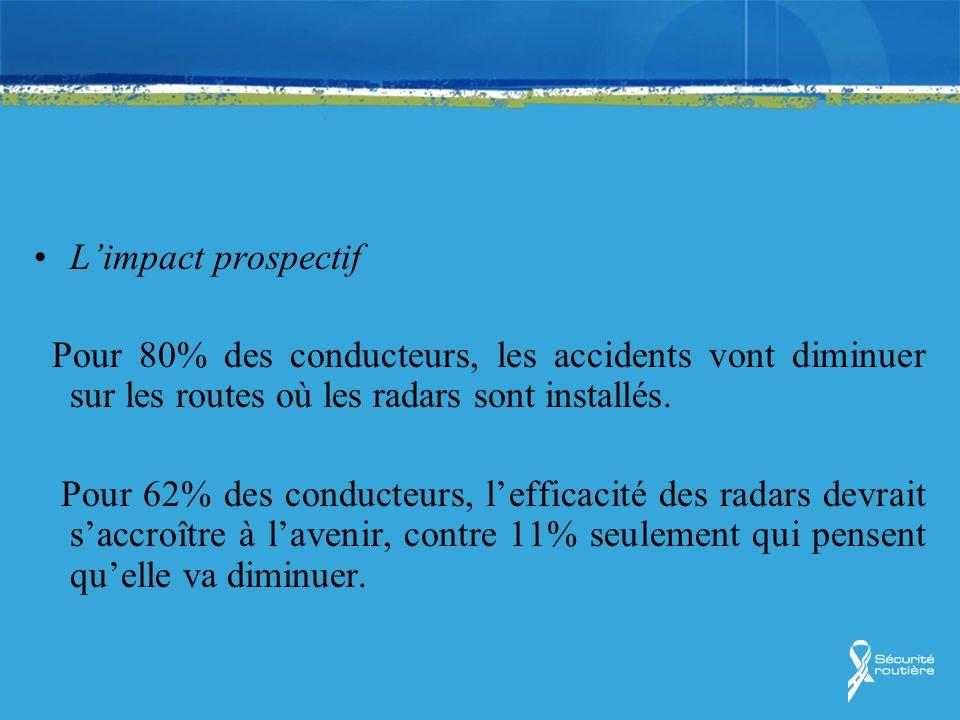 L'impact prospectif Pour 80% des conducteurs, les accidents vont diminuer sur les routes où les radars sont installés.