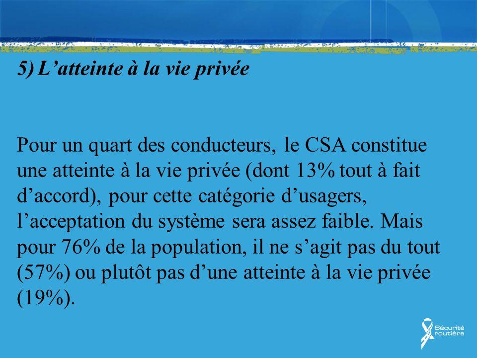 5) L'atteinte à la vie privée Pour un quart des conducteurs, le CSA constitue une atteinte à la vie privée (dont 13% tout à fait d'accord), pour cette catégorie d'usagers, l'acceptation du système sera assez faible.