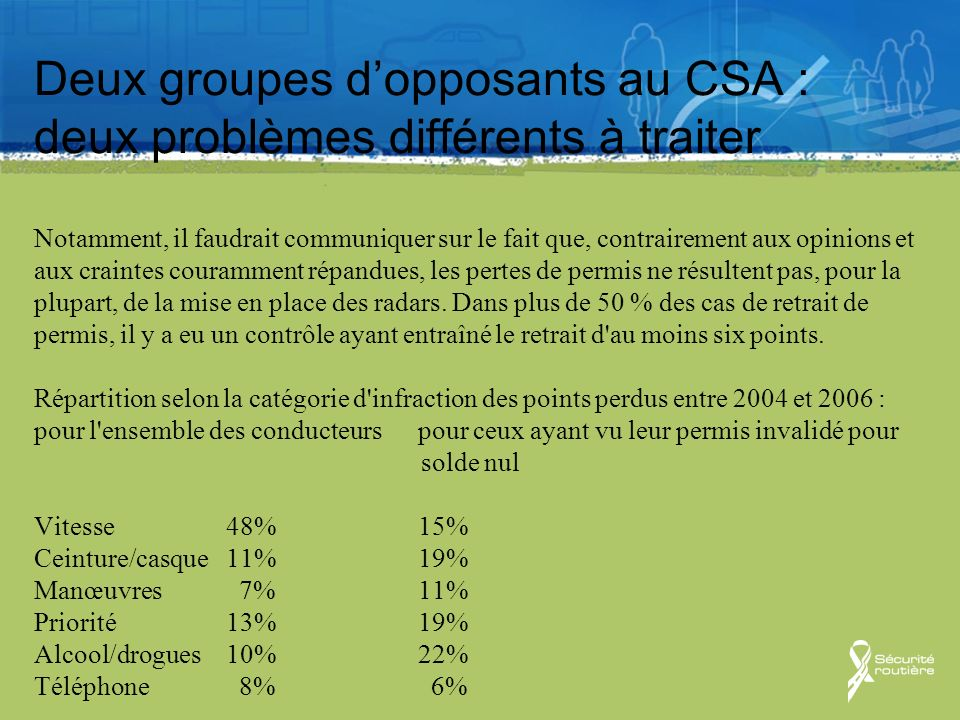 Deux groupes d'opposants au CSA : deux problèmes différents à traiter Notamment, il faudrait communiquer sur le fait que, contrairement aux opinions et aux craintes couramment répandues, les pertes de permis ne résultent pas, pour la plupart, de la mise en place des radars.