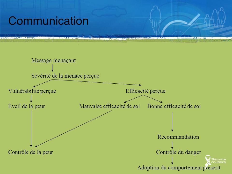 Communication Message menaçant Sévérité de la menace perçue