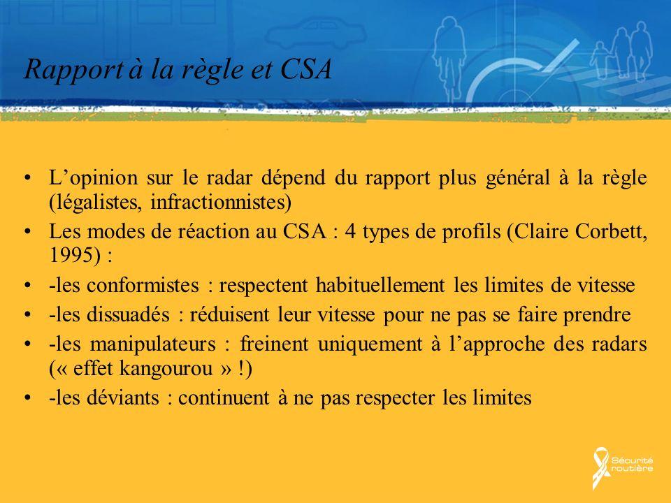 Rapport à la règle et CSA
