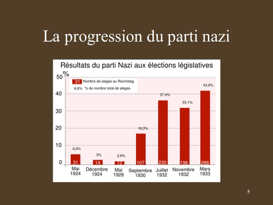 La progression du parti nazi