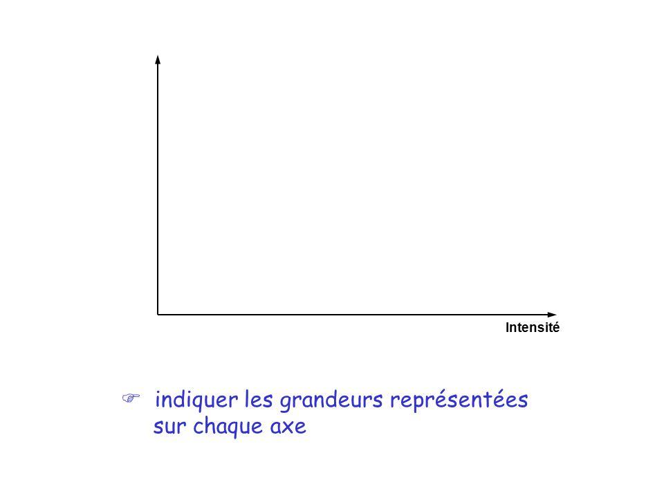 F indiquer les grandeurs représentées sur chaque axe