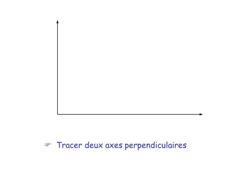 F Tracer deux axes perpendiculaires
