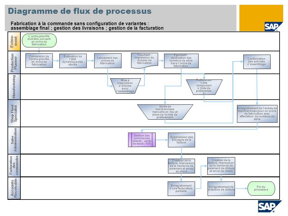 Fabrication sur mande sans configuration de variantes    SAP    Best Practices Baseline Package