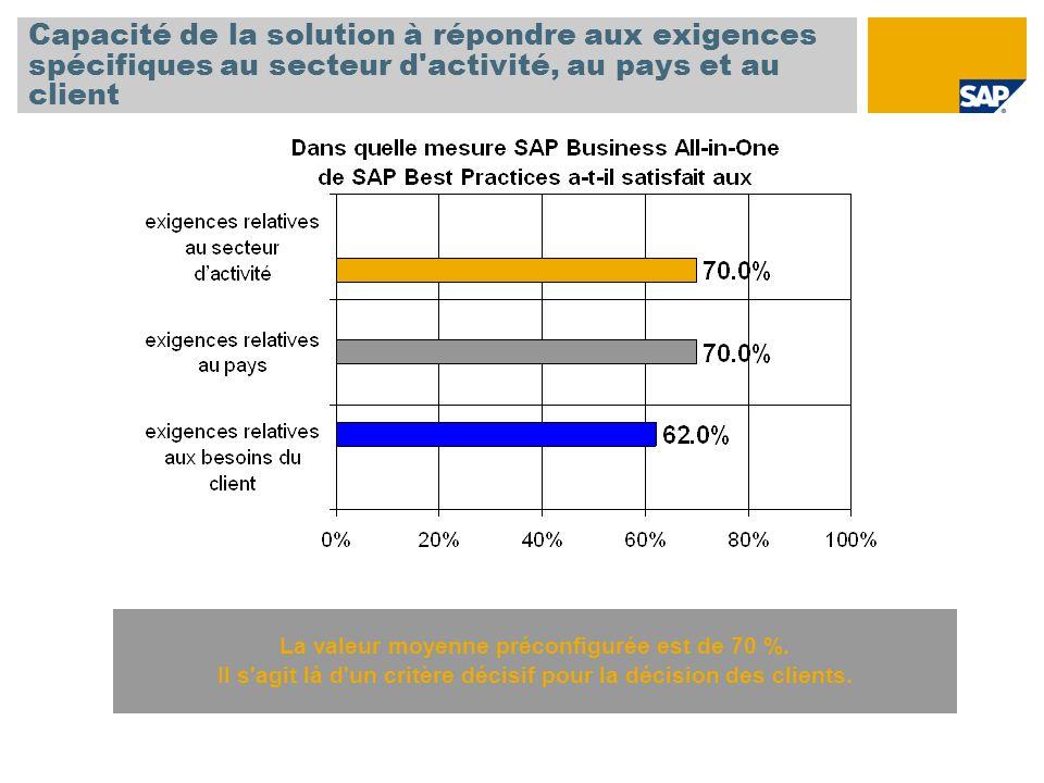 Capacité de la solution à répondre aux exigences spécifiques au secteur d activité, au pays et au client