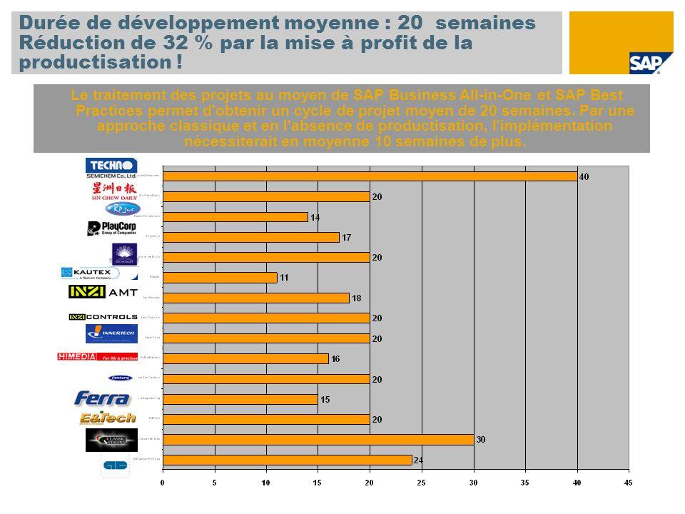 Durée de développement moyenne : 20 semaines Réduction de 32 % par la mise à profit de la productisation !