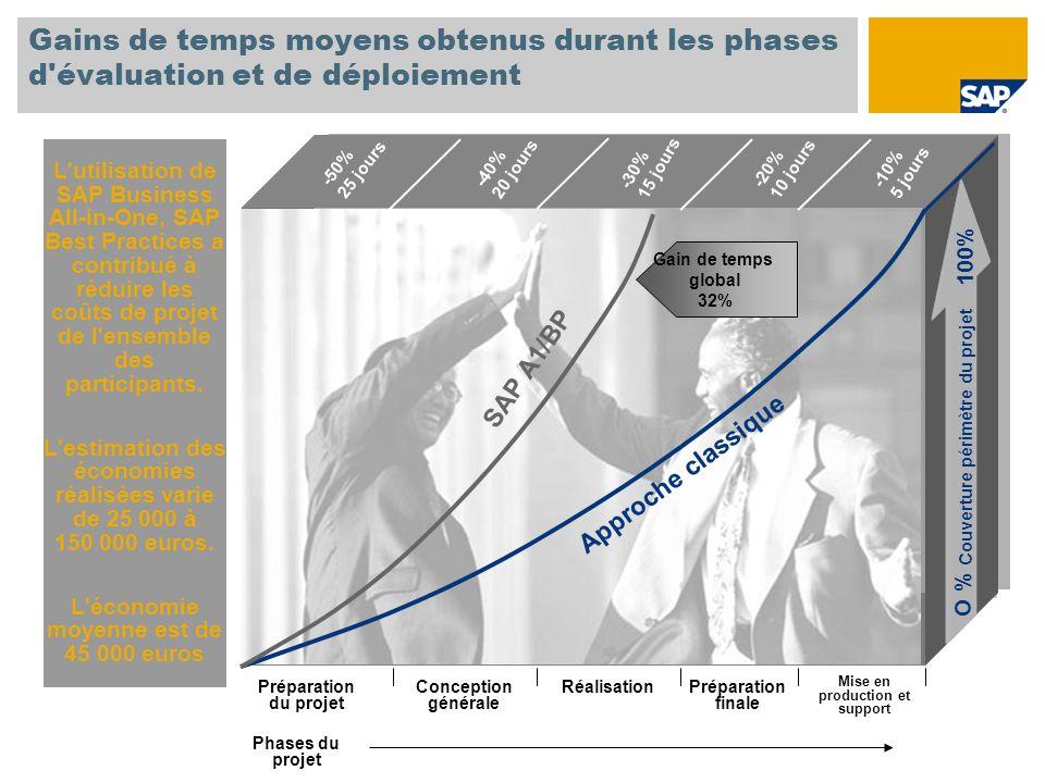 Gains de temps moyens obtenus durant les phases d évaluation et de déploiement