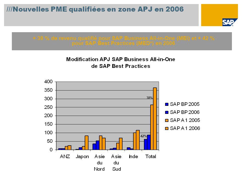 ///Nouvelles PME qualifiées en zone APJ en 2006