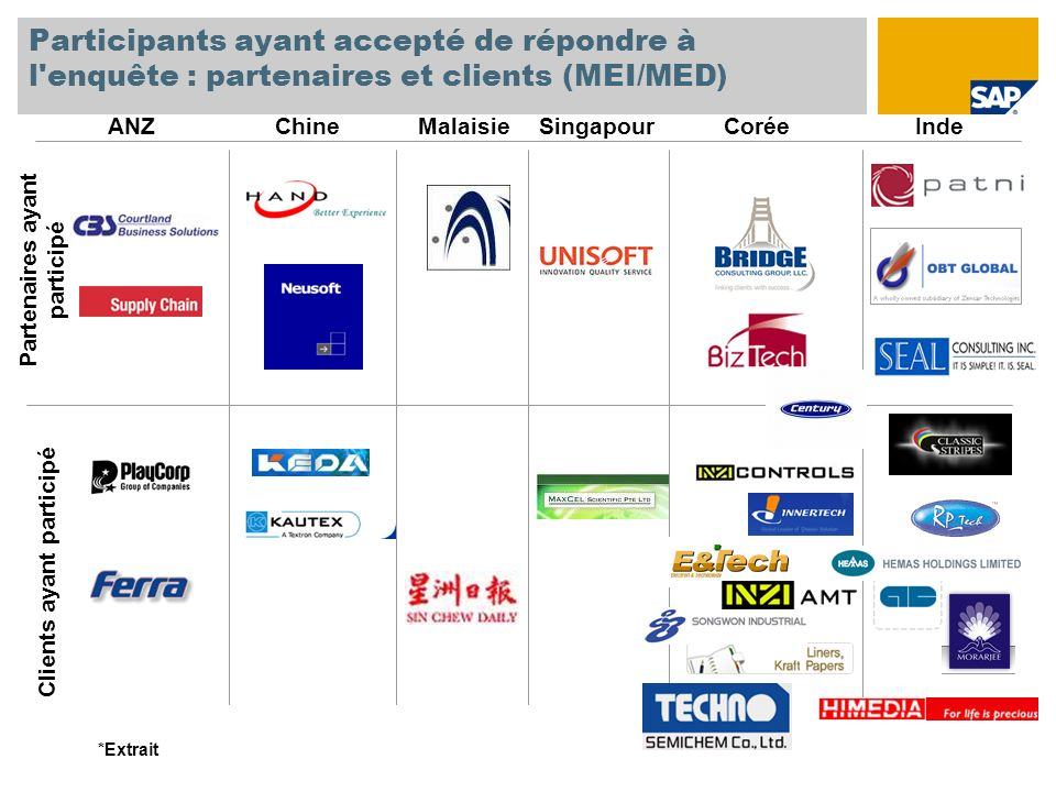 Partenaires ayant participé Clients ayant participé