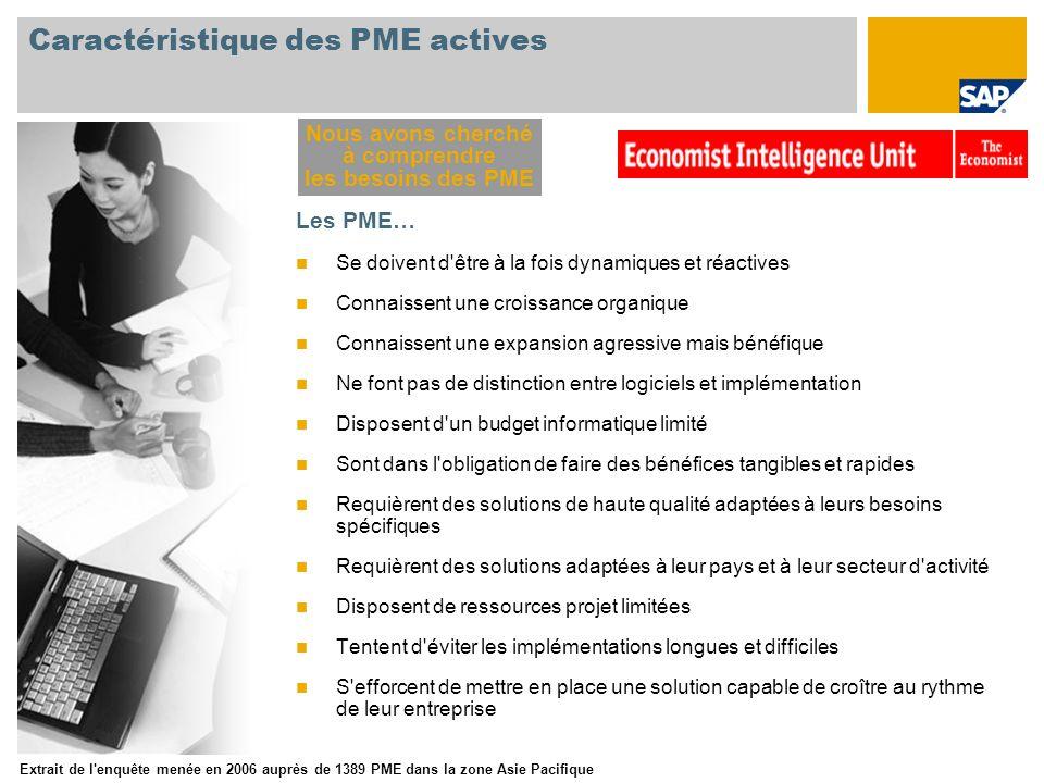 Caractéristique des PME actives