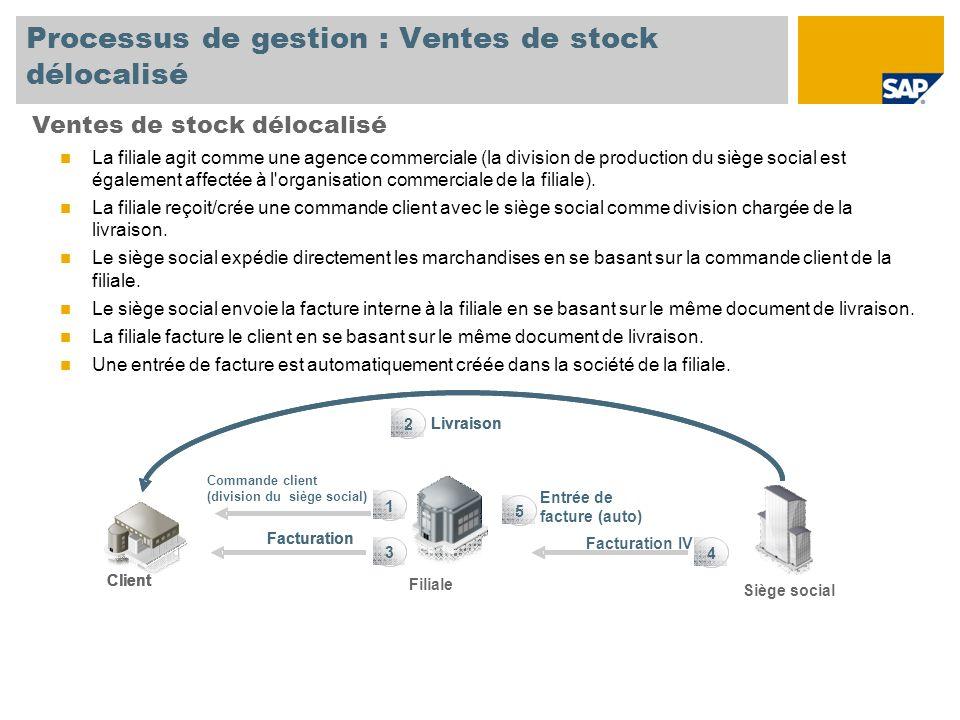 Processus de gestion : Ventes de stock délocalisé
