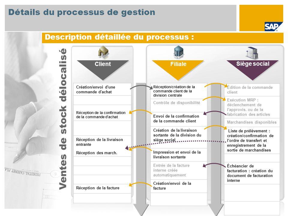 Détails du processus de gestion