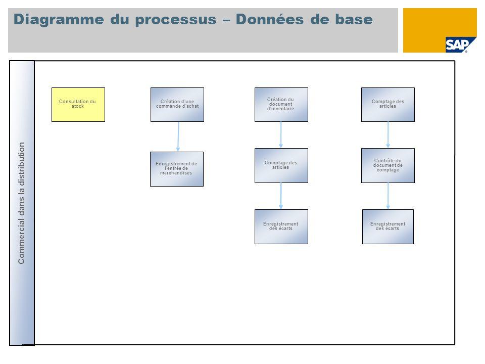 Diagramme du processus – Données de base
