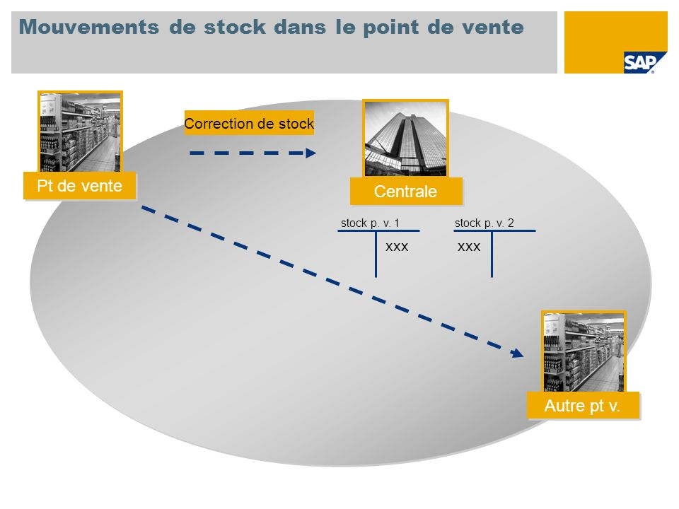 Mouvements de stock dans le point de vente