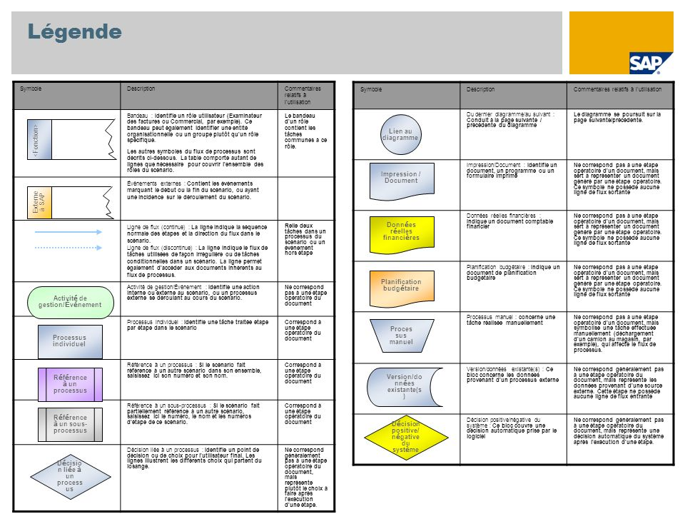 Légende <Fonction> Lien au diagramme Impression / Document