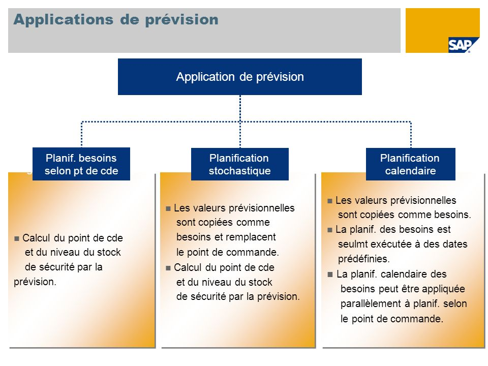 Applications de prévision