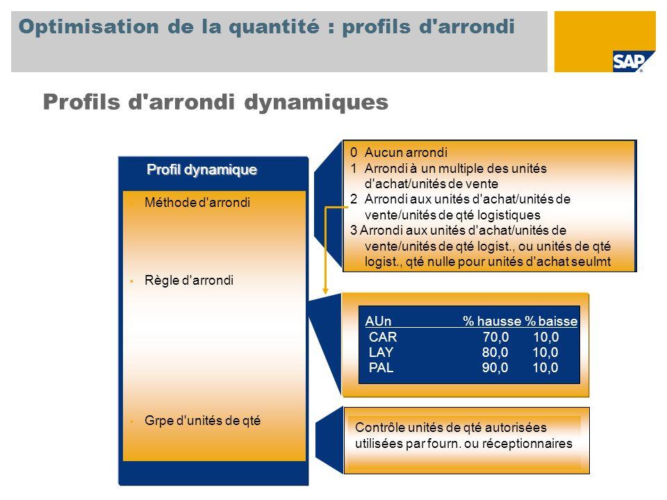 Optimisation de la quantité : profils d arrondi