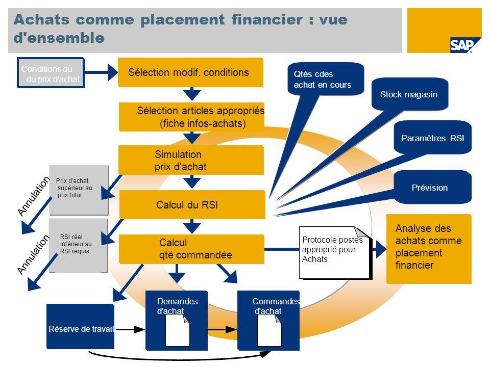 Achats comme placement financier : vue d ensemble