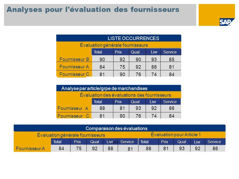 Analyses pour l évaluation des fournisseurs
