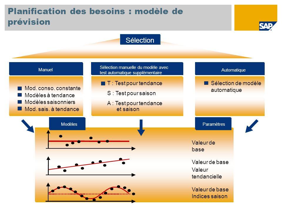Planification des besoins : modèle de prévision
