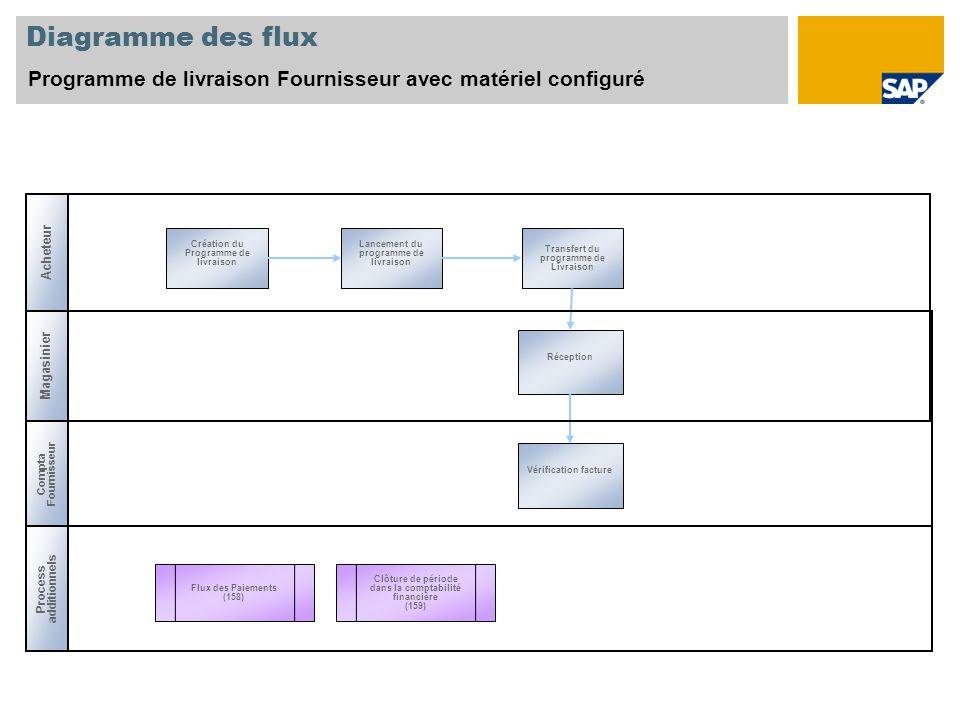 Diagramme des flux Programme de livraison Fournisseur avec matériel configuré. Acheteur. Création du Programme de livraison.