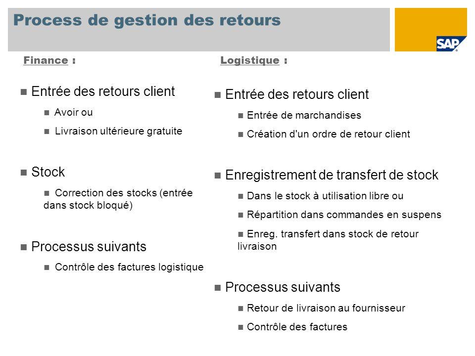 Process de gestion des retours