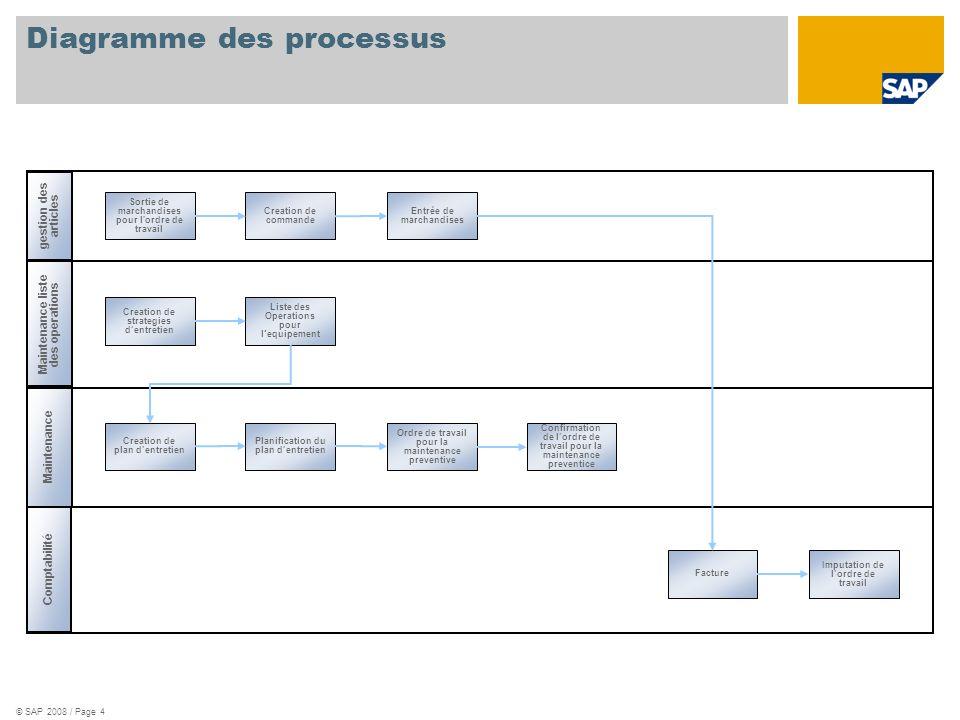 Diagramme des processus