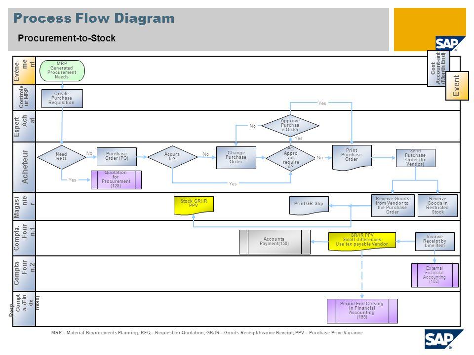 Process Flow Diagram Procurement-to-Stock Event Acheteur Événe-ment