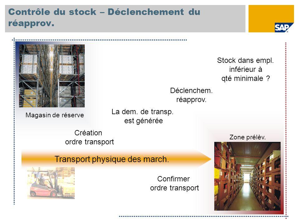 Contrôle du stock – Déclenchement du réapprov.