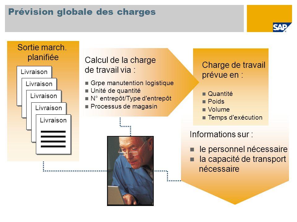 Prévision globale des charges