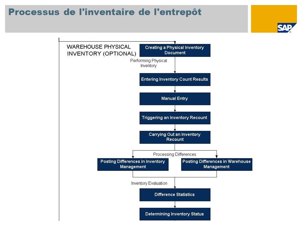 Processus de l inventaire de l entrepôt