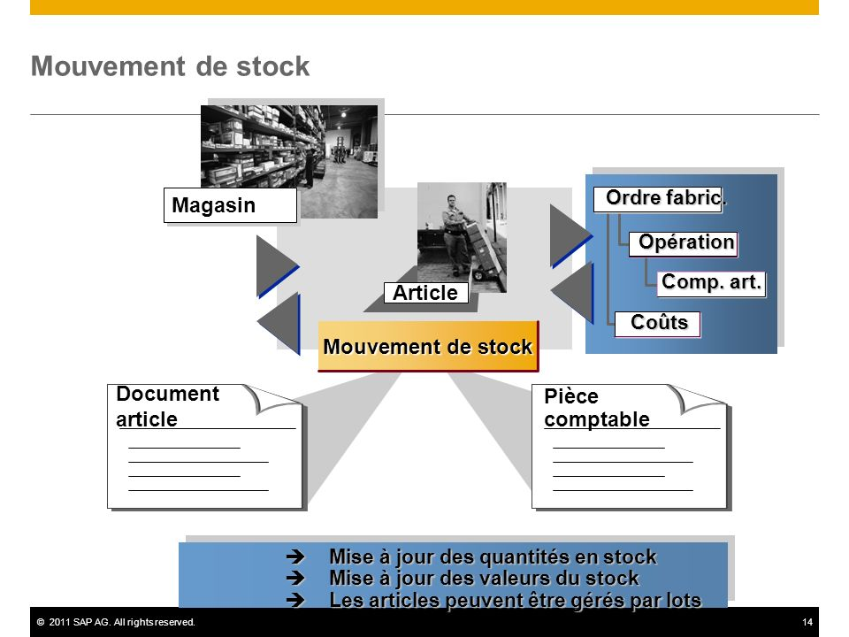 Mouvement de stock Magasin Article Mouvement de stock Document article