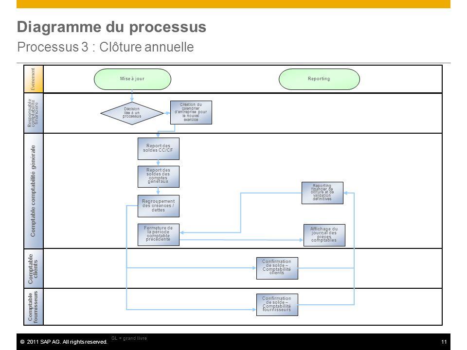 Diagramme du processus